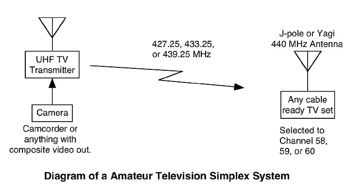 ATV as a simplex system diagram