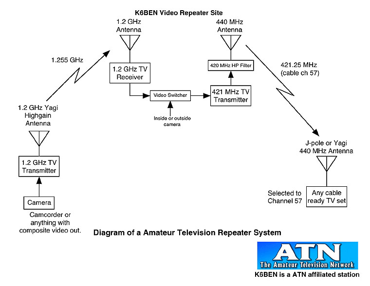 Repeater Diagram http://www.svecs.net/ATVpresentationphotos.html